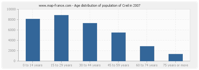 Age distribution of population of Creil in 2007