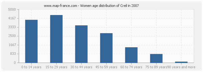 Women age distribution of Creil in 2007