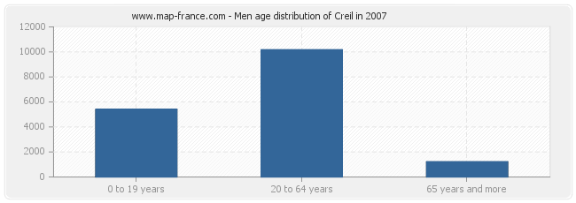 Men age distribution of Creil in 2007