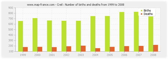Creil : Number of births and deaths from 1999 to 2008