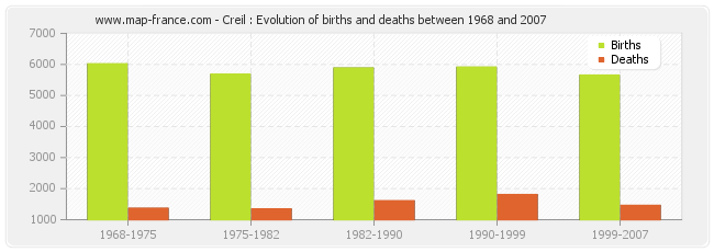 Creil : Evolution of births and deaths between 1968 and 2007