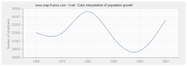 Creil : Cubic interpolation of population growth