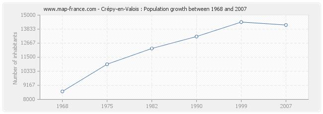 population crepy en valois statistics of cr py en valois 60800. Black Bedroom Furniture Sets. Home Design Ideas