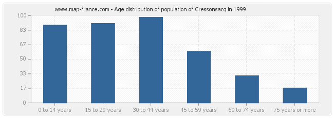 Age distribution of population of Cressonsacq in 1999