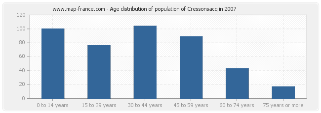 Age distribution of population of Cressonsacq in 2007