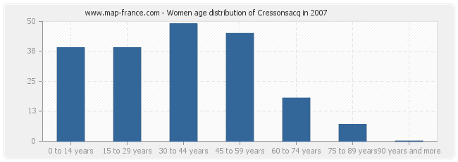 Women age distribution of Cressonsacq in 2007