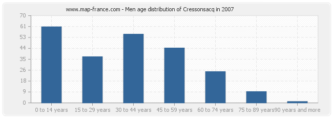 Men age distribution of Cressonsacq in 2007