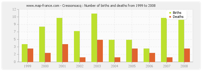 Cressonsacq : Number of births and deaths from 1999 to 2008