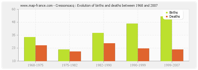 Cressonsacq : Evolution of births and deaths between 1968 and 2007