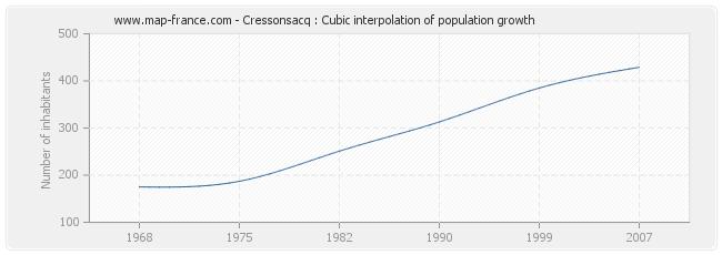 Cressonsacq : Cubic interpolation of population growth