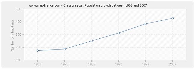 Population Cressonsacq