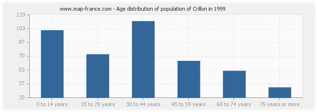 Age distribution of population of Crillon in 1999