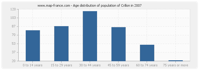 Age distribution of population of Crillon in 2007