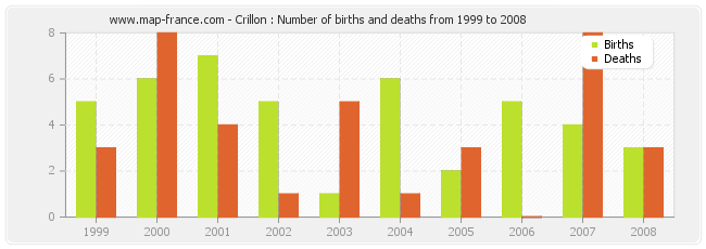 Crillon : Number of births and deaths from 1999 to 2008