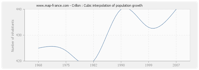 Crillon : Cubic interpolation of population growth