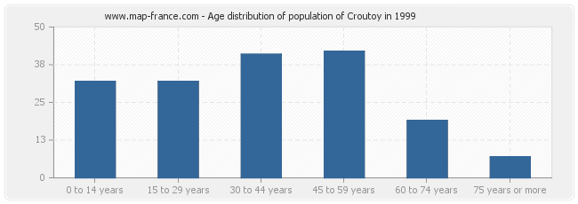 Age distribution of population of Croutoy in 1999