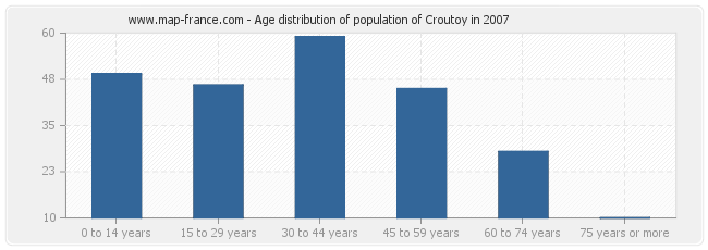 Age distribution of population of Croutoy in 2007