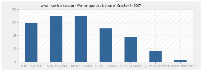 Women age distribution of Croutoy in 2007