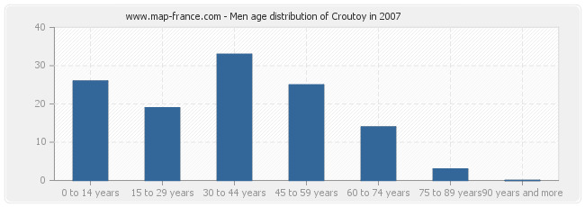 Men age distribution of Croutoy in 2007