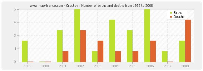 Croutoy : Number of births and deaths from 1999 to 2008
