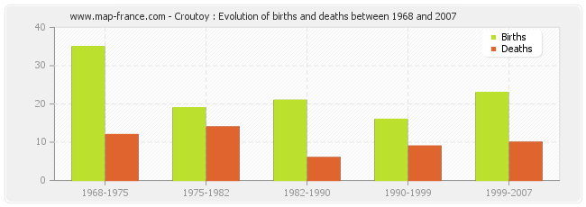 Croutoy : Evolution of births and deaths between 1968 and 2007
