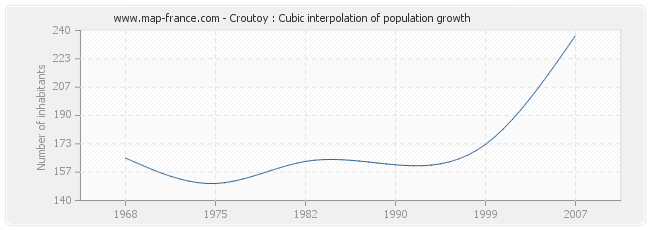 Croutoy : Cubic interpolation of population growth