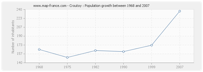 Population Croutoy