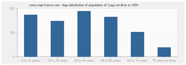 Age distribution of population of Cuigy-en-Bray in 1999