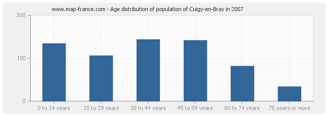 Age distribution of population of Cuigy-en-Bray in 2007