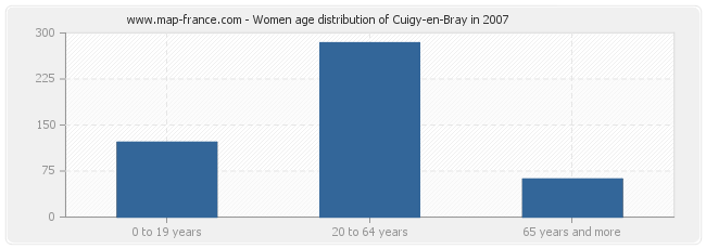 Women age distribution of Cuigy-en-Bray in 2007