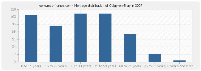 Men age distribution of Cuigy-en-Bray in 2007