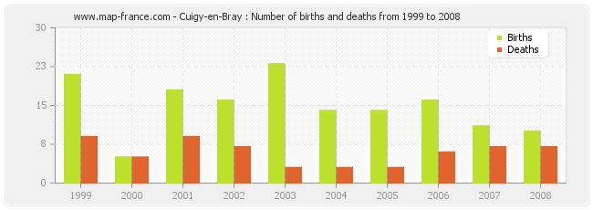 Cuigy-en-Bray : Number of births and deaths from 1999 to 2008
