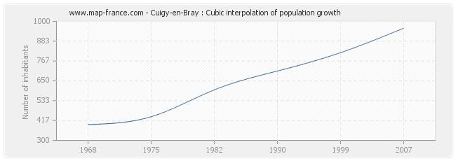 Cuigy-en-Bray : Cubic interpolation of population growth