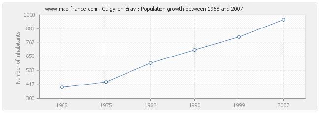Population Cuigy-en-Bray