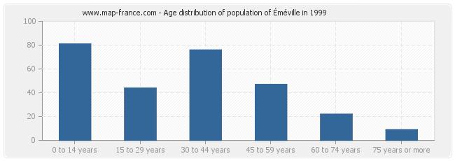 Age distribution of population of Éméville in 1999