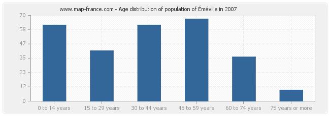 Age distribution of population of Éméville in 2007