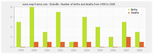 Éméville : Number of births and deaths from 1999 to 2008