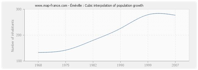 Éméville : Cubic interpolation of population growth