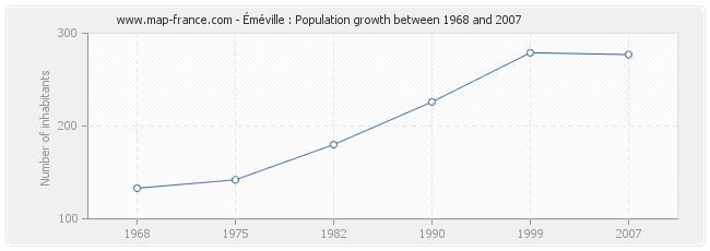 Population Éméville