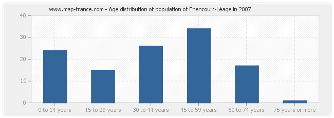 Age distribution of population of Énencourt-Léage in 2007