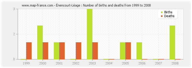 Énencourt-Léage : Number of births and deaths from 1999 to 2008