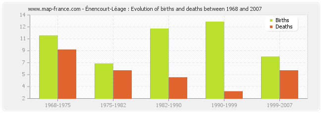 Énencourt-Léage : Evolution of births and deaths between 1968 and 2007