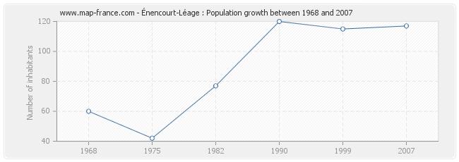 Population Énencourt-Léage