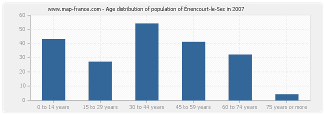Age distribution of population of Énencourt-le-Sec in 2007