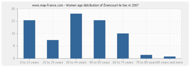 Women age distribution of Énencourt-le-Sec in 2007