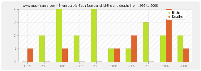 Énencourt-le-Sec : Number of births and deaths from 1999 to 2008