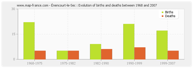 Énencourt-le-Sec : Evolution of births and deaths between 1968 and 2007
