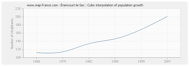 Énencourt-le-Sec : Cubic interpolation of population growth