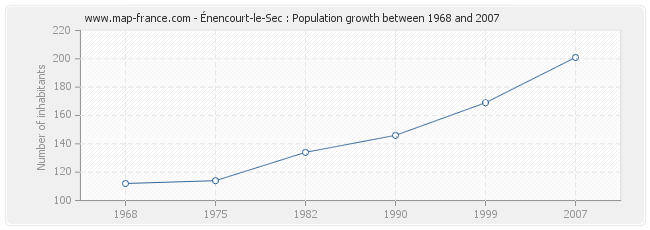 Population Énencourt-le-Sec
