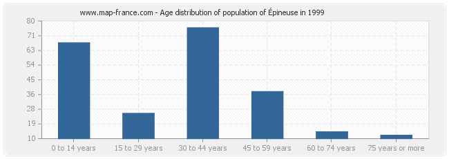 Age distribution of population of Épineuse in 1999